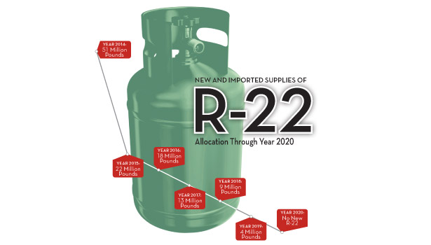 The EPA phase out of R-22 refrigerant production beginning Jan 1, 2015 and ending in the year 2020.